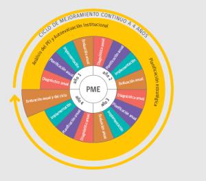 grafo PME 2016